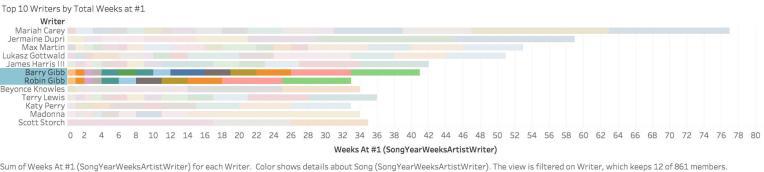 Top 10 Writers by Total Weeks at #1